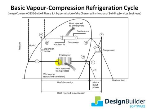 refrigeration cycle ts diagram 7 7 refrigeration cycle