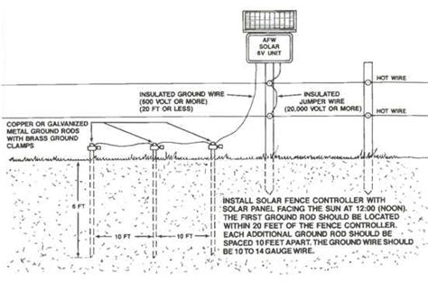 fence diagram electric fence charger wiring diagram free