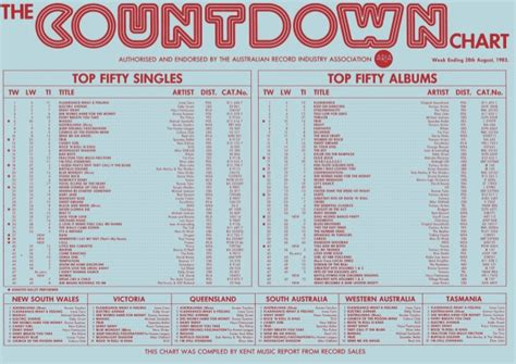 best songs charts countdown top 40 charts 1983 1984