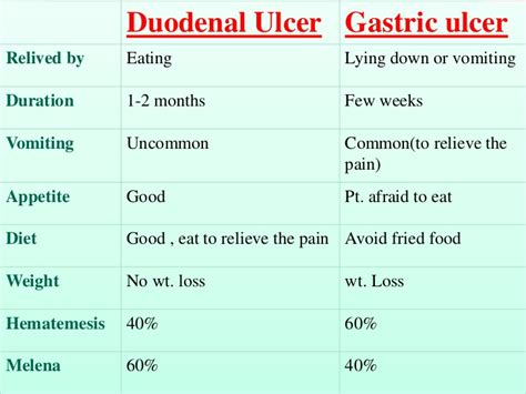 Ulcer Blood In Stool by Peptic Ulcer