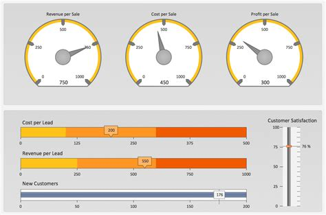 kpi dashboard templates pm dashboards a kpi dashboard provides the answers your