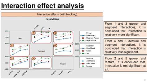 factorial design main effect and interaction factorial design analysis