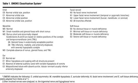 pattern classification for finding facial growth abnormalities craniofacial temporal bone and audiologic abnormalities