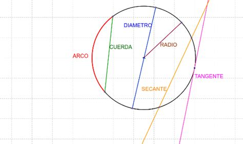 rectas notables de la circunferencia geogebra