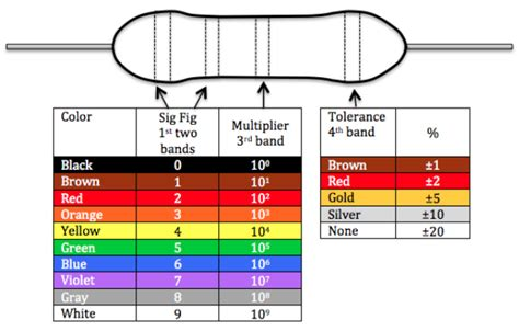 resistor colour code quiz resistor color code practice test 28 images applications of the wheatstone bridge