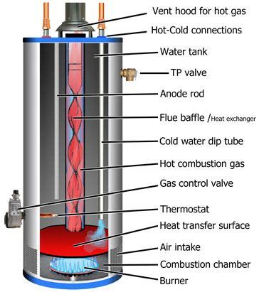 gas water heater diagram search water wood