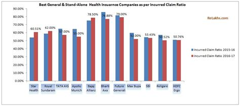 best health insurance companies of 2016 the simple dollar latest health insurance incurred claims ratio 2016 17