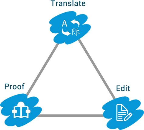 to human translator translation workflow consulting linguagloss