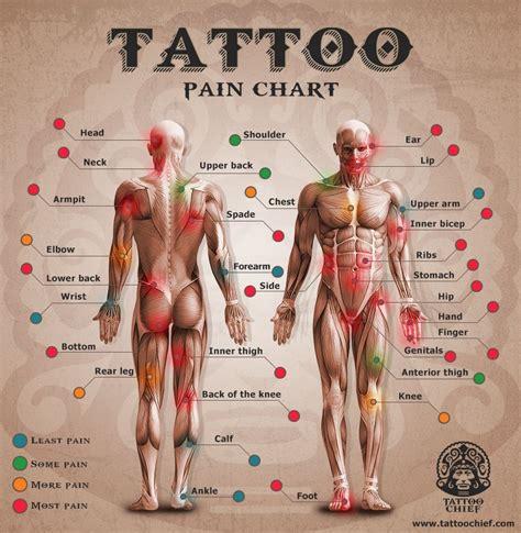 tattoo pain feeling pom chart tatuajes pinterest chart tattoo pain