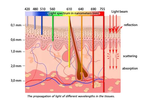 what does light therapy do for your skin the desired interaction of these ablative lasers is to