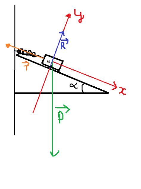 Plan Incliné Physique by Equilibre Sur Un Plan Inclin 233 Exercice De Sciences