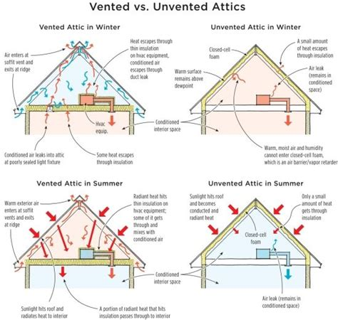 ridge vent vs attic fan soffits and ridge vents to vent or not to vent well don