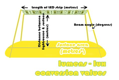 led light requirement calculator lumens to lux converter for led strips based on tape length