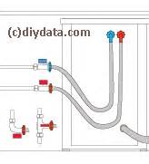 connecting a washing machine or dishwasher to the water