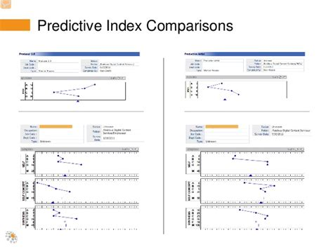 Leveraging Employee Assessments Predictive Index Scoring Template