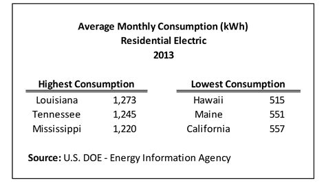 average monthly electrical bill by state updated data