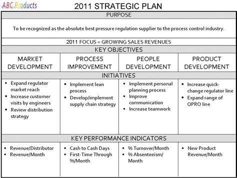 developing a strategic plan template one page strategic plan strategic planning for your