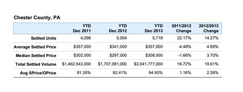 Chester County Property Records Chester County Housing Trends 2013 Chester County Real Estate News