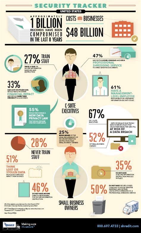 1000  images about Info Security InfoGraphics on Pinterest