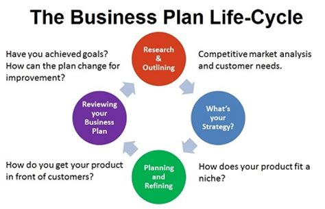 how to make a business plan and bonus free business plan