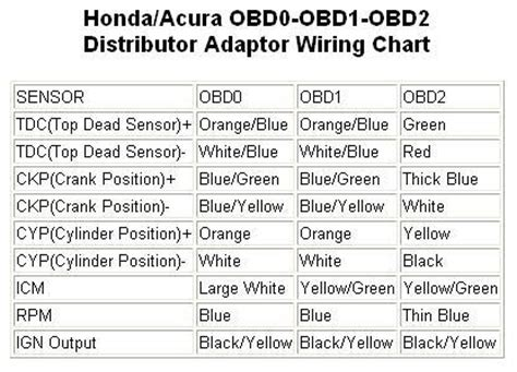 obd0 to obd1 conversion no spark honda tech honda