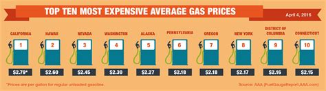 average gas price aaa gas prices