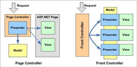 mvp pattern asp net tutorial controller patterns for asp net patterns tutorial