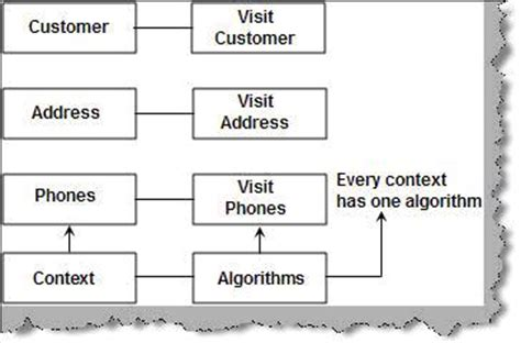 visitor pattern validation java exle visitor pattern pattern collections