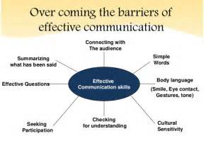 developing better communication skills effective communication skills ppt