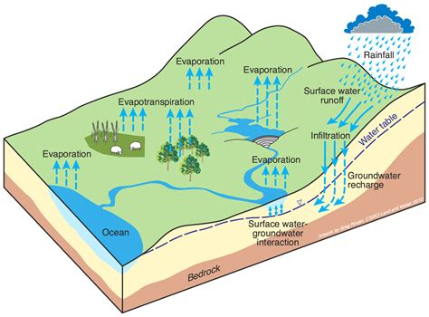 groundwater diagram rainfall runoff tool ewater