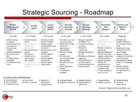 Strategic Sourcing Plan Template Commodity Strategy Template Category Development Implementation Category Sourcing Strategy Template
