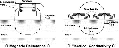 pulse induction principle protovale about pulse induction