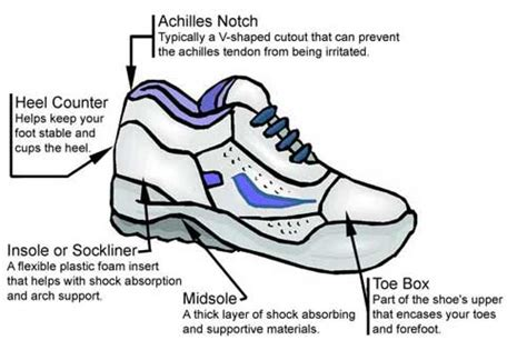 parts of a running shoe barefoot running 171 armstrong podiatry sports health s
