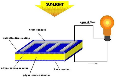 how does a silicon resistor work solar cell conduction analysis solidworks ems