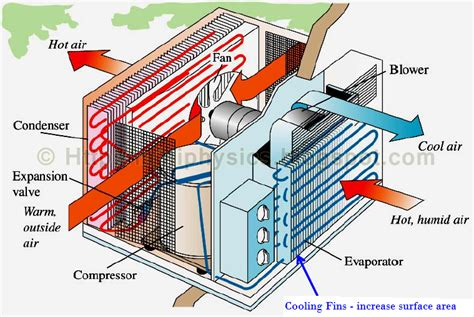 Comfort Aire Geothermal Reviews by Heat Pumps Mini Physics Learn Physics