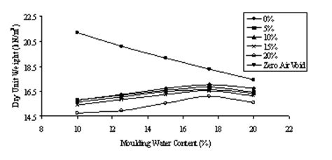 hydration vs moisture hair10000010102010101010100 06 evaluation of changes in index properties of lateritic