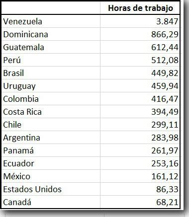 cuanto se paga la hora a empleada domestica en uruguay cuanto se paga de aporte empleada domestica 8 hs horas de