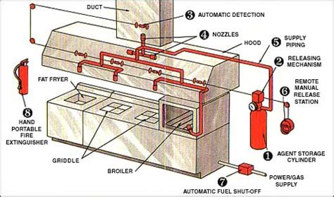 Kitchen Automatic Extinguishing System Suppression Systems Environmental Health Safety