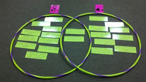 interactive venn diagram interactive venn diagram could also use sticky notes and