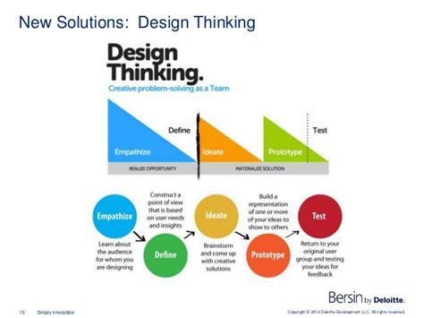 design thinking deloitte copyright 169 2014 deloitte development