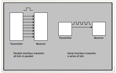 parallel and serial serial vs parallel newhaven display international inc