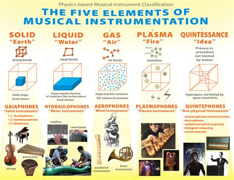 the five elements explored a little more physics charts and posters file musical instrument classification by physics based organology