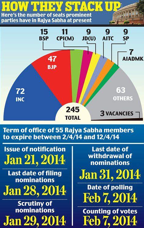 seats of lok sabha state wise state wise lok sabha and rajya seats in india