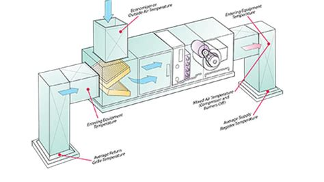 pressure reading in a ducting simplified pressure temperature and airflow diagnostics