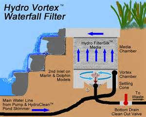 How To Build Fish Ponds In Your Backyard Marlin Hydro Vortex Backwashable Waterfall Pond Filter