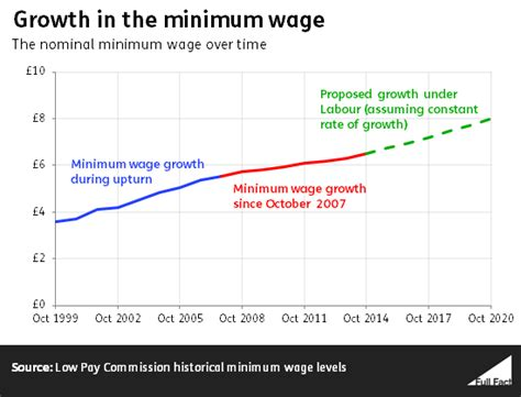 2020 Minimum Wage Uk by 163 8 Minimum Wage In 2020 A Real Terms Cut Fact
