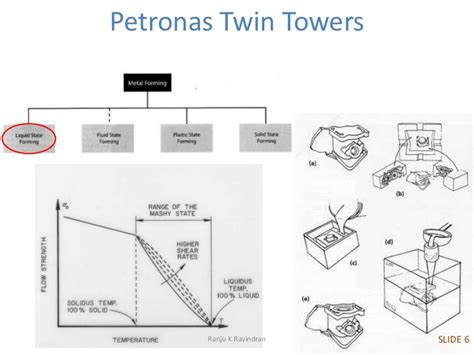 petronas twin towers floor plan skyscrapers petronas towers