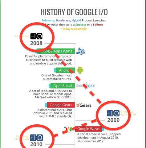 how to a two year how to create a timeline infographic in 6 easy steps venngage