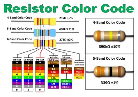 color codes of resistor resistor color code