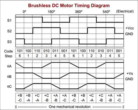 brushless motor back emf electric motor back emf
